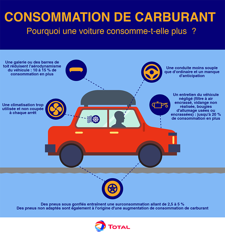 causes augmentation consommation carburant