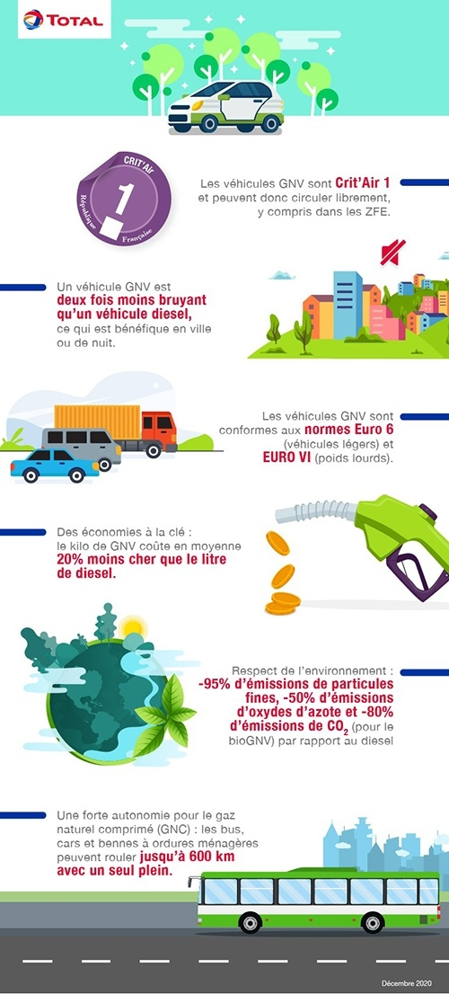 Infographie GNV